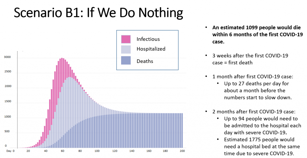 COVID-19 infection, hospitalization, death rates if little to no social distancing followed